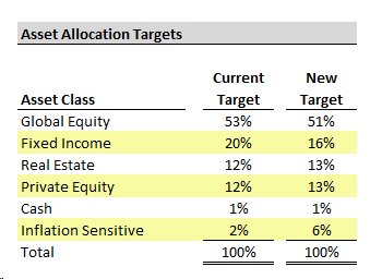calstsrs allocation